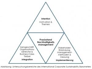 Vergleichsdimensionen: International Corporate Sustainability Barometer