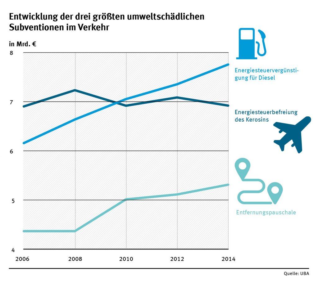uba_entwicklung_der_umweltschaedlichen_subventionen_im_verkehr